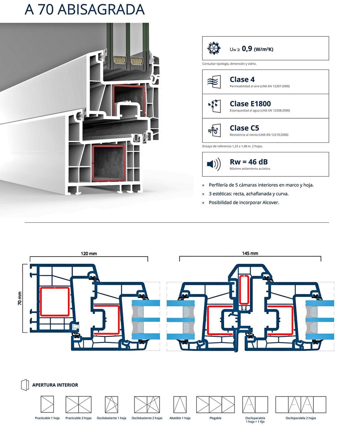 PVC cortizo A70 caracteristicas